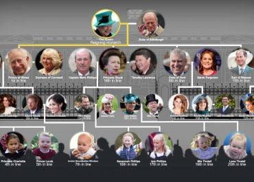 Drzewo genealogiczne rodziny królewskiej. Jak wygląda kolejka do tronu?